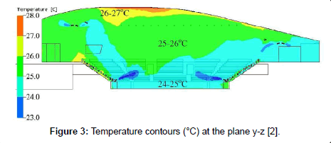 applied-mechanical-engineering-Temperature-contours