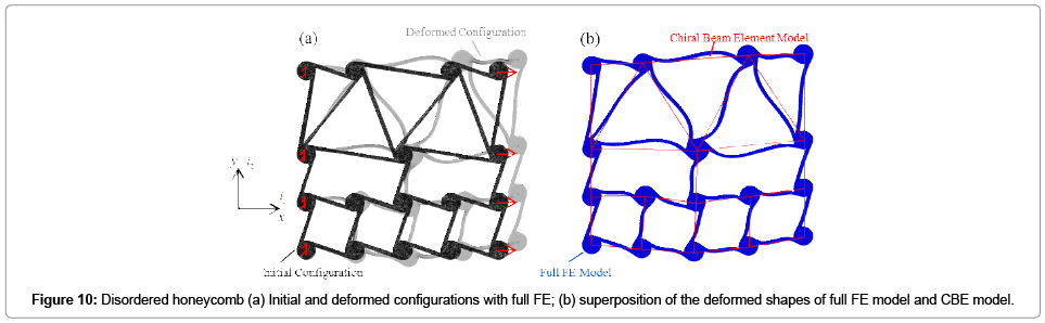 applied-mechanical-engineering-Tetrachiral-honeycomb