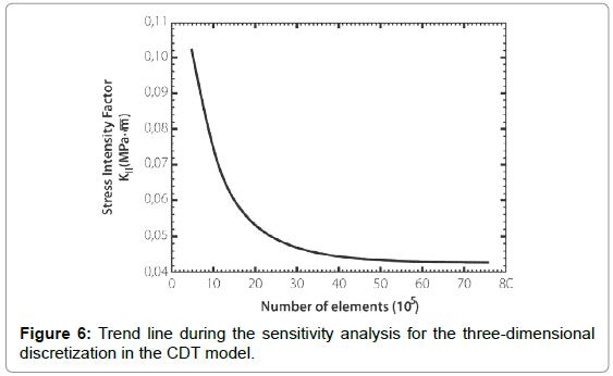 applied-mechanical-engineering-Trend-sensitivity-discretization