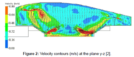 applied-mechanical-engineering-Velocity-contours