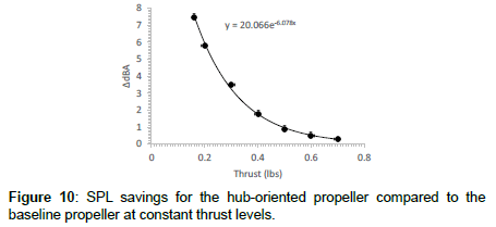 applied-mechanical-engineering-constant-thrust-levels