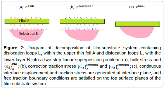 applied-mechanical-engineering-decomposition-film-substrate