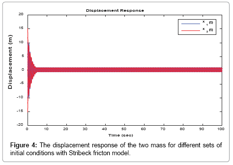 applied-mechanical-engineering-displacement-response