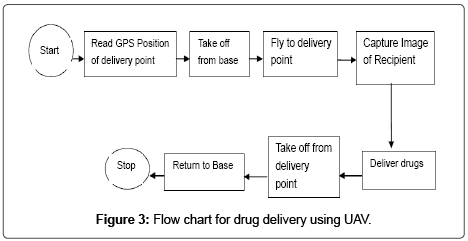 applied-mechanical-engineering-drug-delivery-UAV