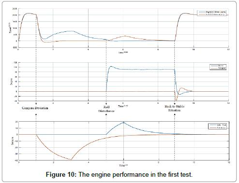 applied-mechanical-engineering-engine-performance