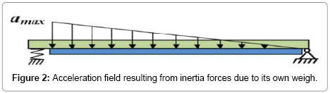 applied-mechanical-engineering-inertia-forces