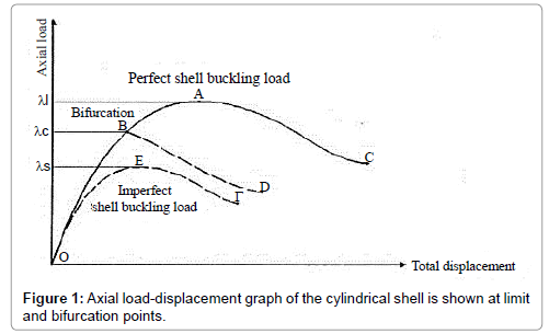 applied-mechanical-engineering-load-displacement
