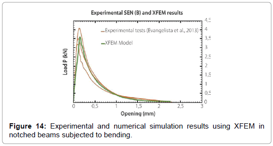 applied-mechanical-engineering-numerical-simulation-beams
