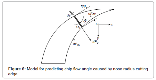 applied-mechanical-engineering-predicting