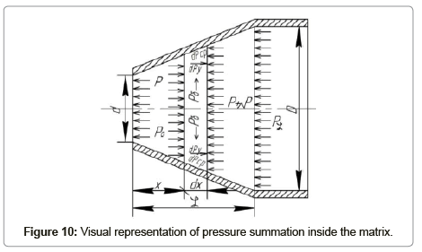 applied-mechanical-engineering-pressure-summation