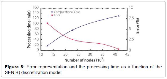 applied-mechanical-engineering-representation-processing-discretization