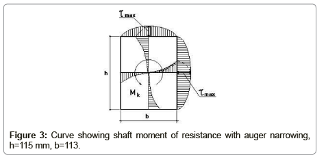 applied-mechanical-engineering-shaft-moment