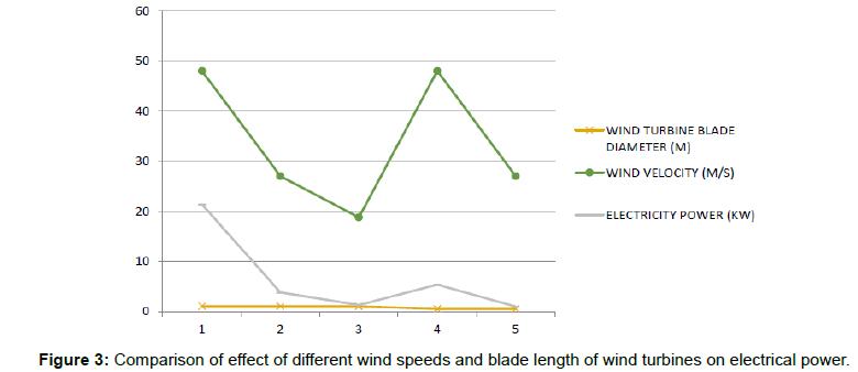 applied-mechanical-engineering-wind-speeds-blade