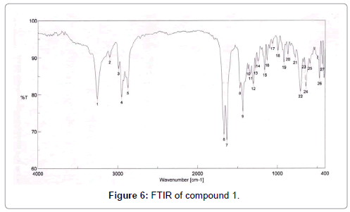 applied-microbiology-FTIR-Compound
