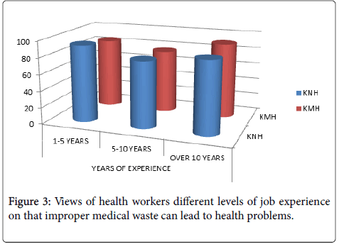 level of awareness of improper waste Improper management and lack of public awareness, a major part of tangail  7 : satisfaction level of present solid waste management system figure 7 shows.