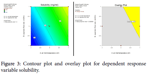 applied-pharmacy-Contour-plot-overlay