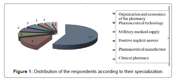 applied-pharmacy-Distribution-respondents