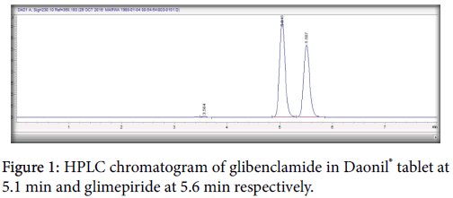 applied-pharmacy-HPLC-chromatogram