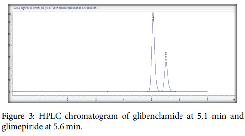 applied-pharmacy-glibenclamide-glimepiride