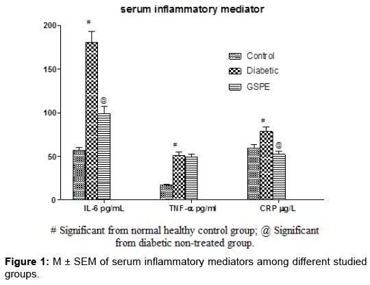 applied-pharmacy-serum-inflammatory-mediators