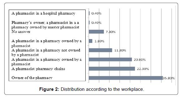 applied-pharmacy-workplace