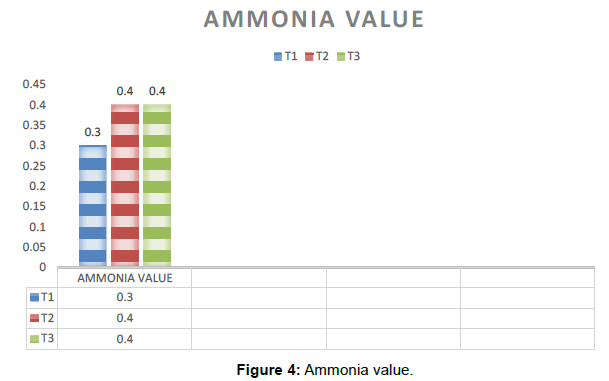 aquaculture-research-development-Ammonia-value