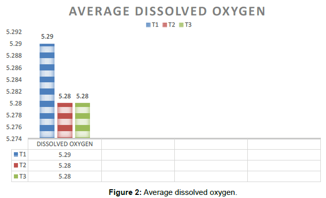 aquaculture-research-development-Average-dissolved-oxygen