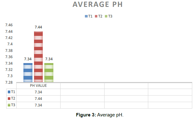 aquaculture-research-development-Average-pH