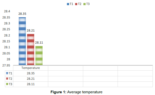 aquaculture-research-development-Average-temperature