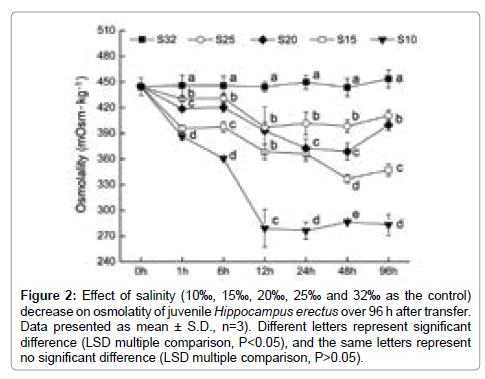 aquaculture-research-development-Effect-salinity-decrease-osmolatity