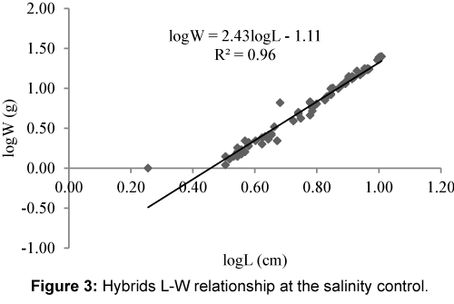 Role Of Salinity On Growth Performance Of Emoreochromis Niloticus