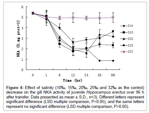 aquaculture-research-development-LSD-multiple-comparison