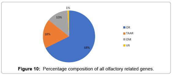 aquaculture-research-development-Percentage-composition