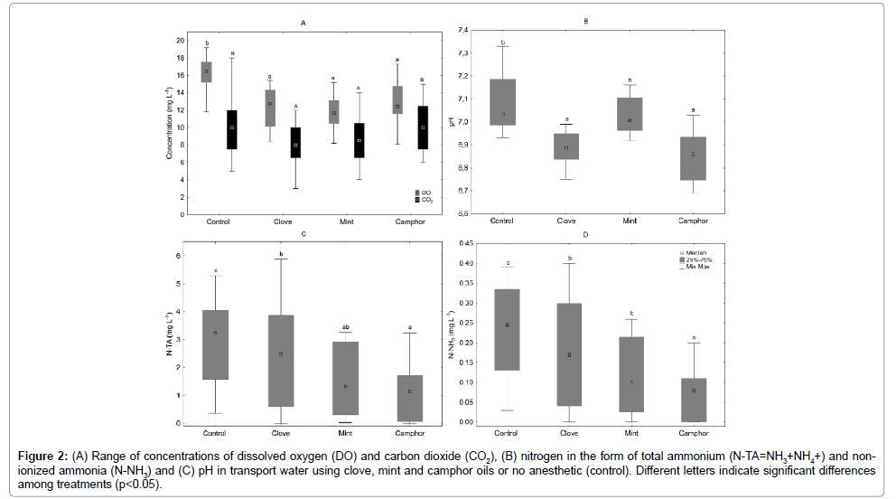 aquaculture-research-development-Range-concentrations-dissolved-oxygen