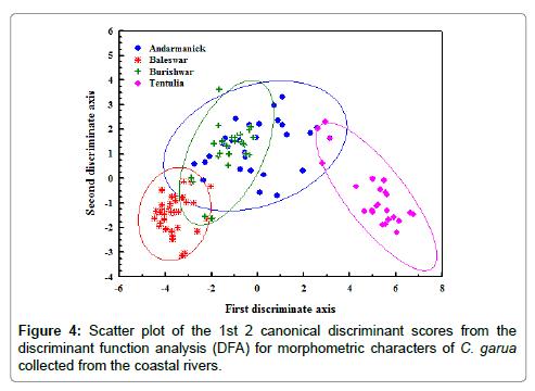 aquaculture-research-development-Scatter