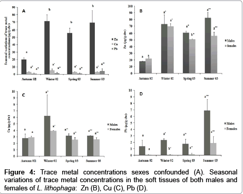 aquaculture-research-development-Trace-metal-sexes