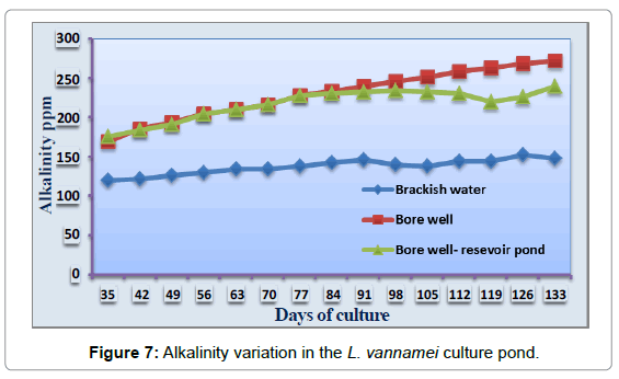 aquaculture-research-development-alkalinity-variation