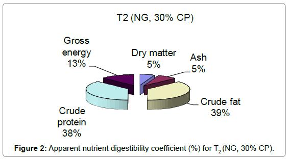aquaculture-research-development-apparent-nutrient-t2