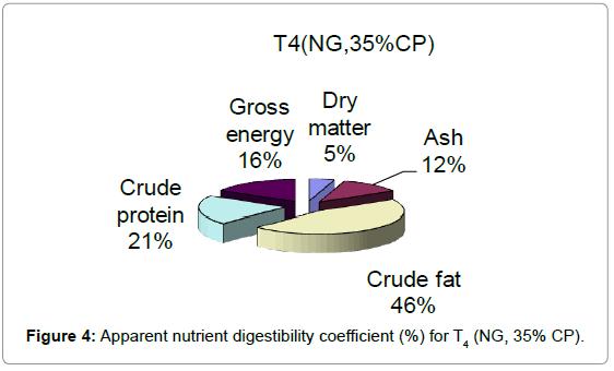 aquaculture-research-development-apparent-nutrient-t4
