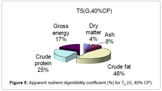 aquaculture-research-development-apparent-nutrient-t5