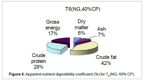 aquaculture-research-development-apparent-nutrient-t6