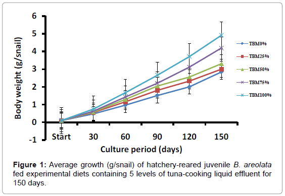 aquaculture-research-development-average-growth-hatchery