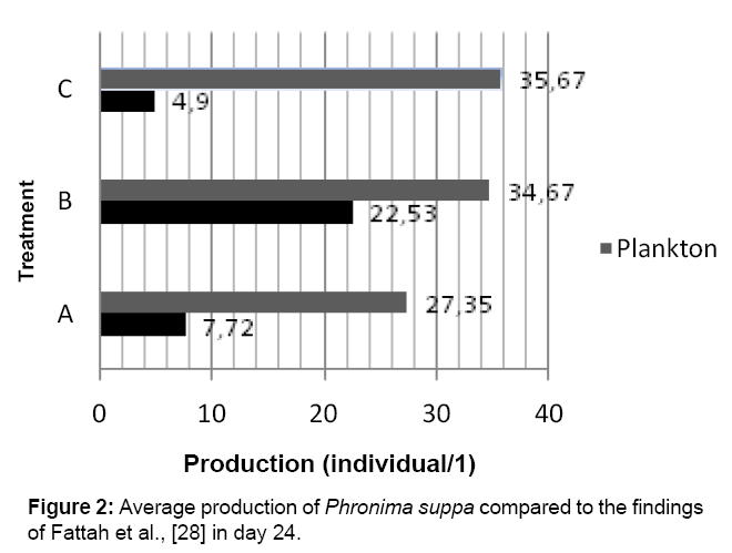 aquaculture-research-development-average-production