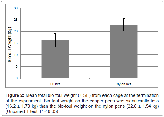 aquaculture-research-development-bio-foul-weight