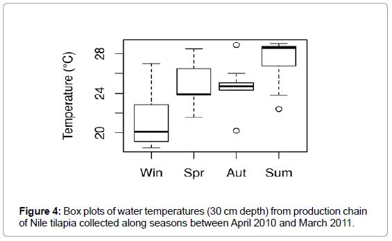 aquaculture-research-development-box-plots-water-temperatures