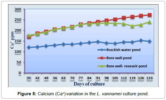 aquaculture-research-development-calcium-variation