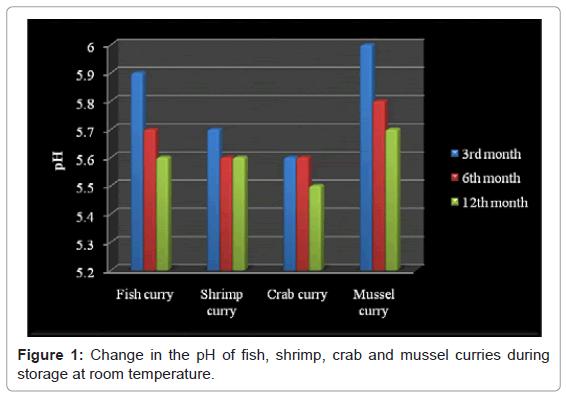 aquaculture-research-development-change-fish-shrimp