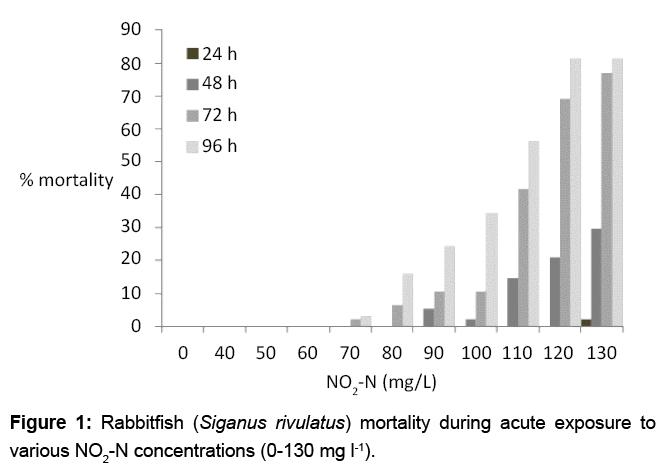 aquaculture-research-development-concentrations