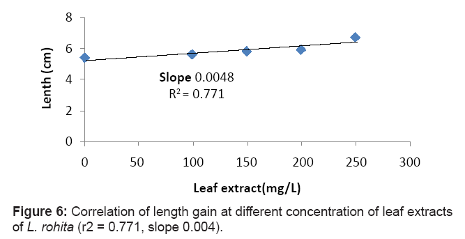 aquaculture-research-development-correlation-leaf-extract