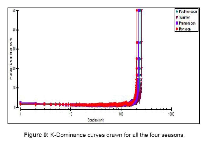 aquaculture-research-development-curves